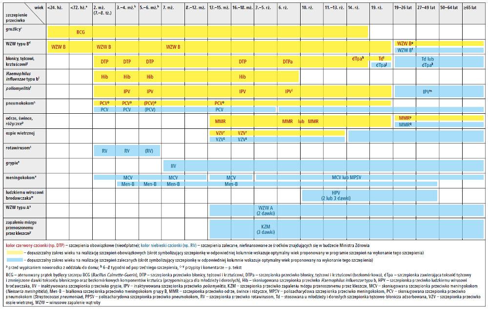 Kalendarz szczepień ochronnych